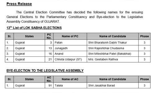 भाजपा ने गुजरात की चार सीटों पर उम्मीदवार घोषित किए