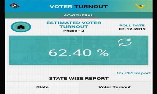 झारखंड में नक्सली घटनाओं के बीच 20 सीटों पर 62.40 % मतदान