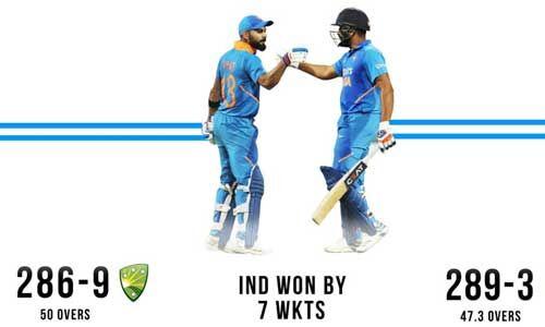 ऑस्ट्रेलिया को 7 विकटों से हराया, भारत ने 2-1 से जीती सीरीज