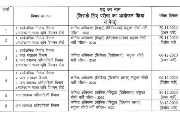 राजस्थान जेई भर्ती परीक्षा का शेड्यूल हुआ जारी