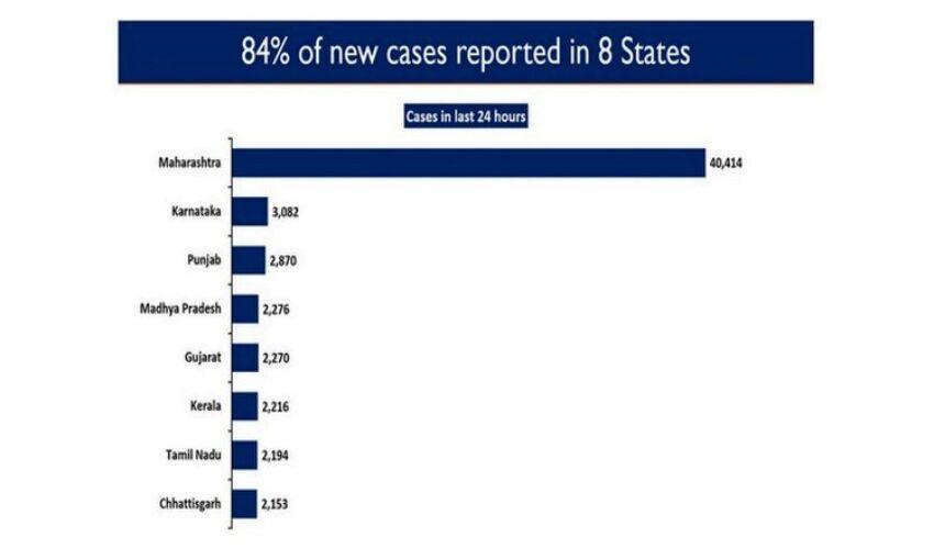 देश के 8 राज्यों में मिले कोरोना के 84 प्रतिशत नए मरीज