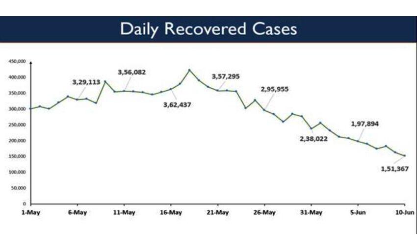 देश में कोरोना संक्रमण का रिकवरी रेट 94.77 प्रतिशत हुआ
