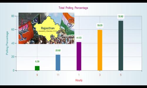 राजस्थान में कुल 72.82 % मतदान, पिछली बार से 2.8% कम